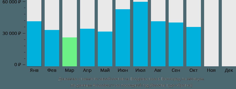 Динамика стоимости авиабилетов из Владивостока в Волгоград по месяцам