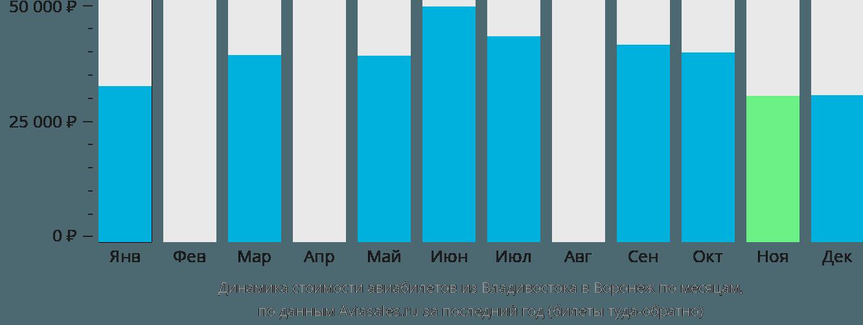 Динамика стоимости авиабилетов из Владивостока в Воронеж по месяцам