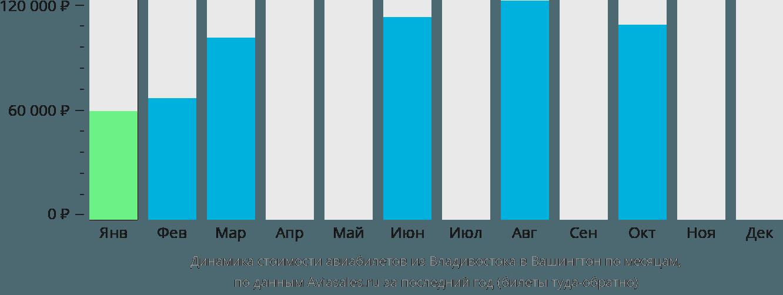 Динамика стоимости авиабилетов из Владивостока в Вашингтон по месяцам