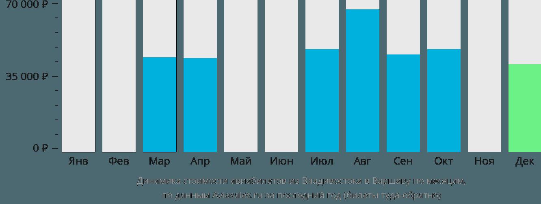 Динамика стоимости авиабилетов из Владивостока в Варшаву по месяцам
