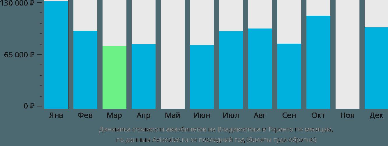 Динамика стоимости авиабилетов из Владивостока в Торонто по месяцам