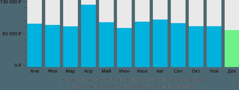 Динамика стоимости авиабилетов из Владивостока в Ванкувер по месяцам