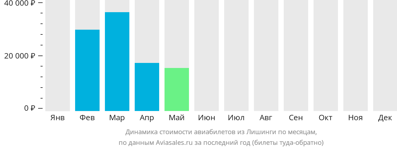 Динамика стоимости авиабилетов из Лишинги по месяцам