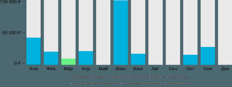 Динамика стоимости авиабилетов из Сан-Висенти по месяцам