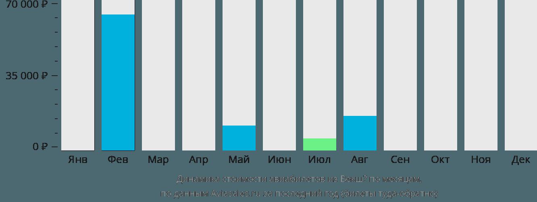 Динамика стоимости авиабилетов из Векшё по месяцам