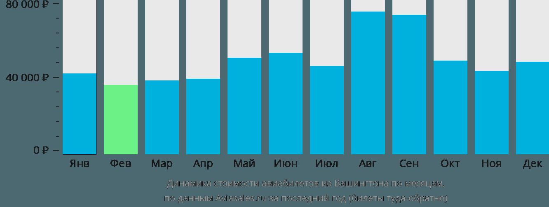 Динамика стоимости авиабилетов из Вашингтона по месяцам