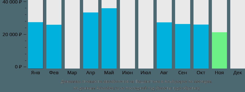 Динамика стоимости авиабилетов из Вашингтона в Альбукерке по месяцам