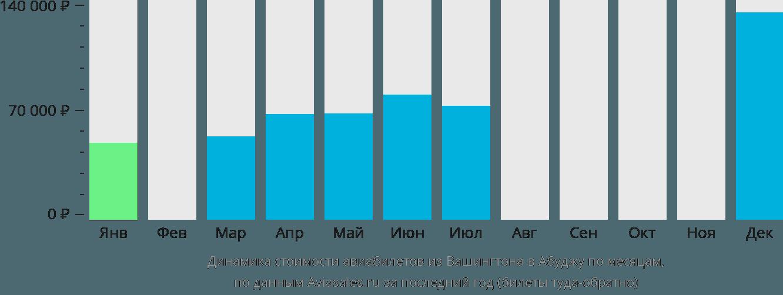 Динамика стоимости авиабилетов из Вашингтона в Абуджу по месяцам