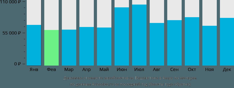 Динамика стоимости авиабилетов из Вашингтона в Аккру по месяцам