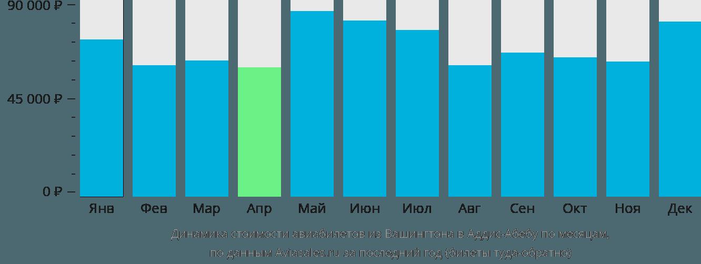 Динамика стоимости авиабилетов из Вашингтона в Аддис-Абебу по месяцам