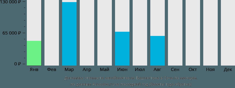 Динамика стоимости авиабилетов из Вашингтона в Сочи по месяцам