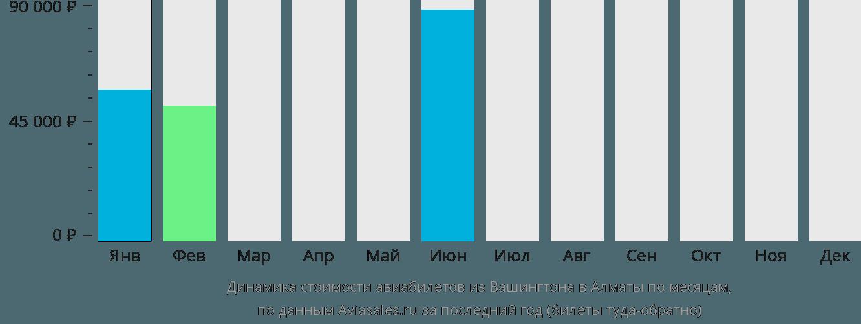 Динамика стоимости авиабилетов из Вашингтона в Алматы по месяцам