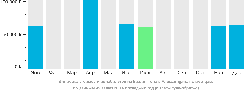 Динамика стоимости авиабилетов из Вашингтона в Александрию по месяцам