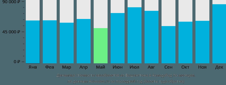 Динамика стоимости авиабилетов из Вашингтона в Ахмадабад по месяцам