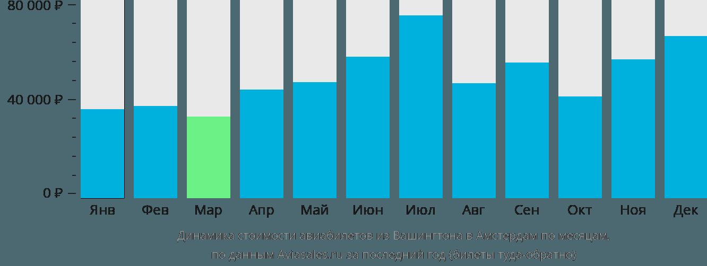 Динамика стоимости авиабилетов из Вашингтона в Амстердам по месяцам