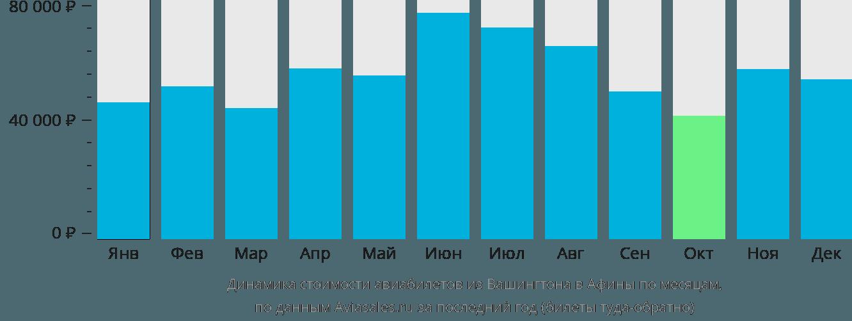 Динамика стоимости авиабилетов из Вашингтона в Афины по месяцам