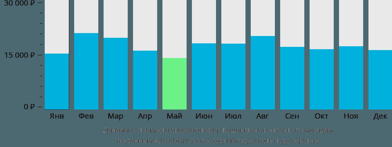 Динамика стоимости авиабилетов из Вашингтона в Атланту по месяцам