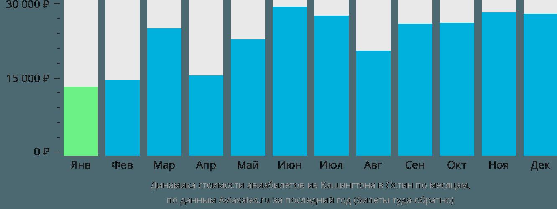 Динамика стоимости авиабилетов из Вашингтона в Остин по месяцам