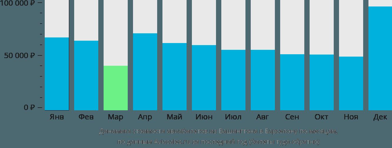 Динамика стоимости авиабилетов из Вашингтона в Барселону по месяцам