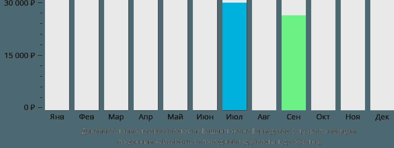 Динамика стоимости авиабилетов из Вашингтона на Бермудские Острова по месяцам