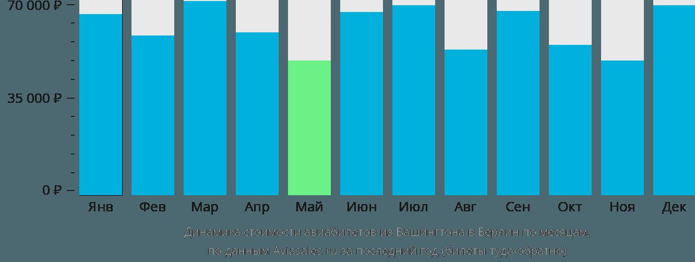 Динамика стоимости авиабилетов из Вашингтона в Берлин по месяцам