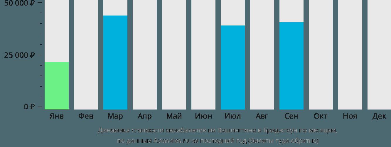 Динамика стоимости авиабилетов из Вашингтона в Бриджтаун по месяцам