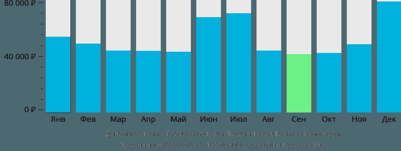 Динамика стоимости авиабилетов из Вашингтона в Бангкок по месяцам