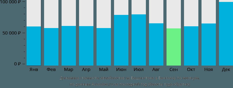 Динамика стоимости авиабилетов из Вашингтона в Бангалор по месяцам