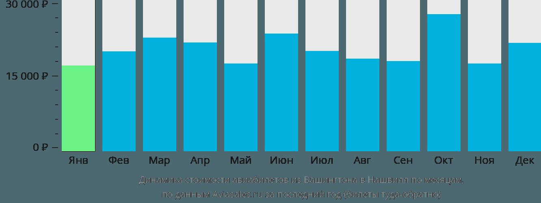 Динамика стоимости авиабилетов из Вашингтона в Нашвилл по месяцам