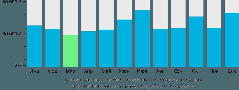 Динамика стоимости авиабилетов из Вашингтона в Боготу по месяцам