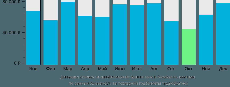 Динамика стоимости авиабилетов из Вашингтона в Мумбаи по месяцам