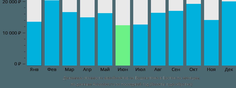 Динамика стоимости авиабилетов из Вашингтона в Бостон по месяцам