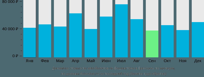 Динамика стоимости авиабилетов из Вашингтона в Брюссель по месяцам