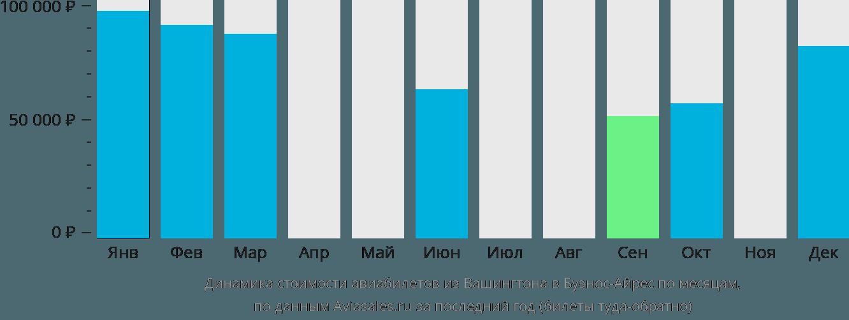 Динамика стоимости авиабилетов из Вашингтона в Буэнос-Айрес по месяцам