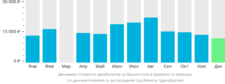 Динамика стоимости авиабилетов из Вашингтона в Буффало по месяцам