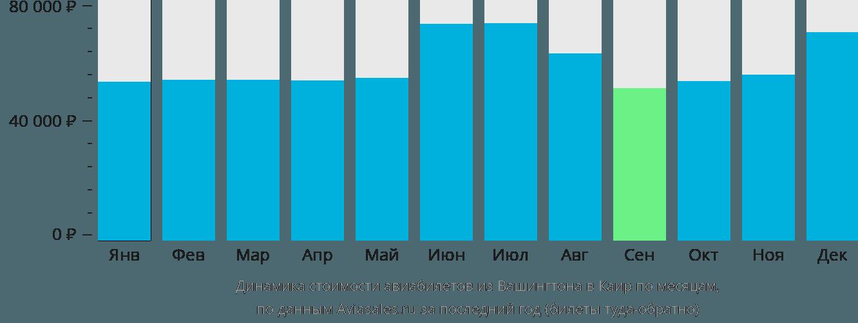 Динамика стоимости авиабилетов из Вашингтона в Каир по месяцам