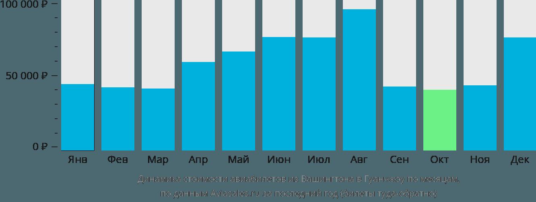 Динамика стоимости авиабилетов из Вашингтона в Гуанчжоу по месяцам