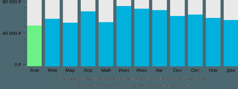 Динамика стоимости авиабилетов из Вашингтона в Касабланку по месяцам