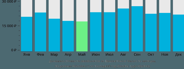 Динамика стоимости авиабилетов из Вашингтона в Чикаго по месяцам
