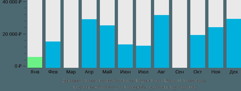 Динамика стоимости авиабилетов из Вашингтона в Шарлотт по месяцам