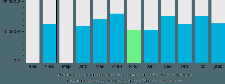 Динамика стоимости авиабилетов из Вашингтона в Колумбус по месяцам