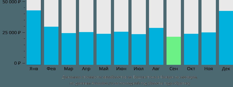 Динамика стоимости авиабилетов из Вашингтона в Канкун по месяцам