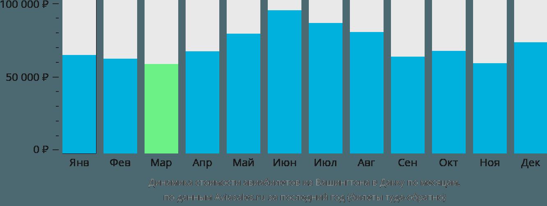 Динамика стоимости авиабилетов из Вашингтона в Дакку по месяцам