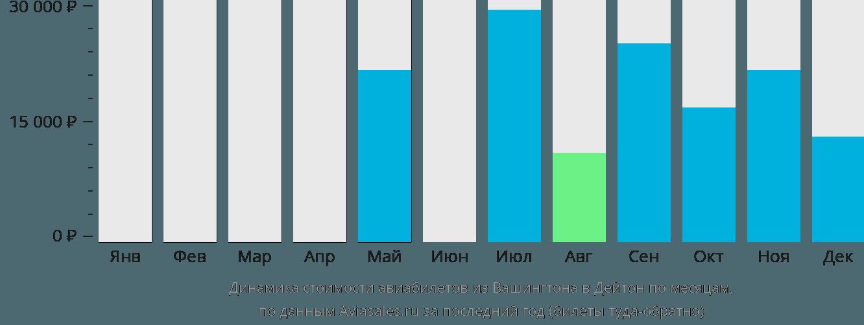 Динамика стоимости авиабилетов из Вашингтона в Дейтон по месяцам