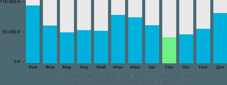 Динамика стоимости авиабилетов из Вашингтона в Дели по месяцам