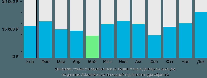 Динамика стоимости авиабилетов из Вашингтона в Денвер по месяцам