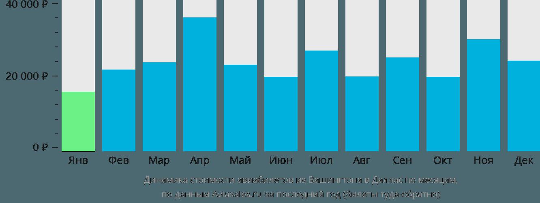 Динамика стоимости авиабилетов из Вашингтона в Даллас по месяцам