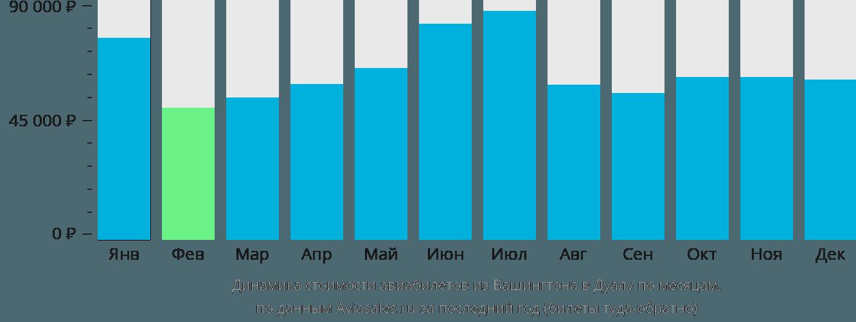 Динамика стоимости авиабилетов из Вашингтона в Дуалу по месяцам