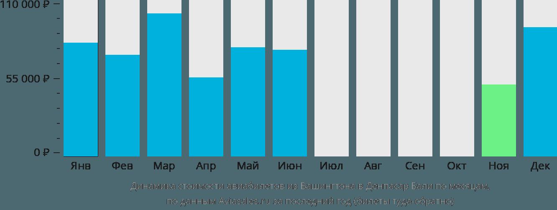 Динамика стоимости авиабилетов из Вашингтона в Денпасар Бали по месяцам