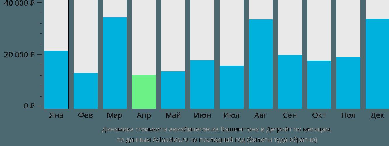 Динамика стоимости авиабилетов из Вашингтона в Детройт по месяцам